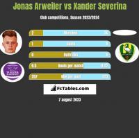 Jonas Arweiler vs Xander Severina h2h player stats