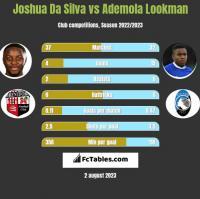 Joshua Da Silva vs Ademola Lookman h2h player stats