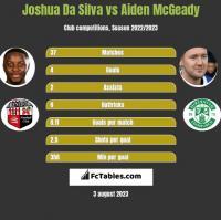 Joshua Da Silva vs Aiden McGeady h2h player stats