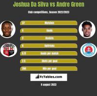 Joshua Da Silva vs Andre Green h2h player stats