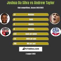 Joshua Da Silva vs Andrew Taylor h2h player stats