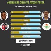 Joshua Da Silva vs Ayoze Perez h2h player stats