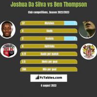 Joshua Da Silva vs Ben Thompson h2h player stats