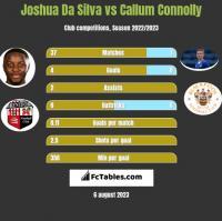 Joshua Da Silva vs Callum Connolly h2h player stats