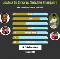 Joshua Da Silva vs Christian Noergaard h2h player stats