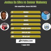 Joshua Da Silva vs Connor Mahoney h2h player stats