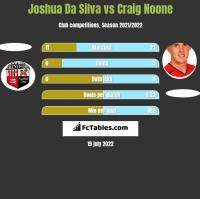 Joshua Da Silva vs Craig Noone h2h player stats