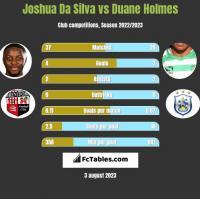 Joshua Da Silva vs Duane Holmes h2h player stats