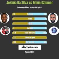 Joshua Da Silva vs Erhun Oztumer h2h player stats