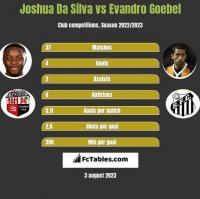 Joshua Da Silva vs Evandro Goebel h2h player stats