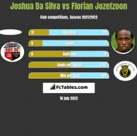 Joshua Da Silva vs Florian Jozefzoon h2h player stats