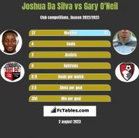 Joshua Da Silva vs Gary O'Neil h2h player stats