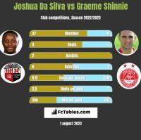 Joshua Da Silva vs Graeme Shinnie h2h player stats