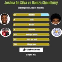 Joshua Da Silva vs Hamza Choudhury h2h player stats