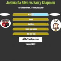 Joshua Da Silva vs Harry Chapman h2h player stats
