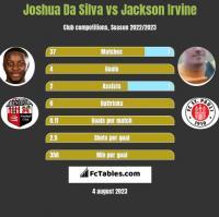 Joshua Da Silva vs Jackson Irvine h2h player stats