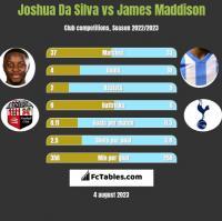Joshua Da Silva vs James Maddison h2h player stats