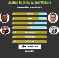 Joshua Da Silva vs Jed Wallace h2h player stats