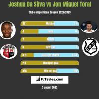 Joshua Da Silva vs Jon Miguel Toral h2h player stats