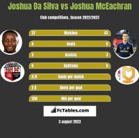 Joshua Da Silva vs Joshua McEachran h2h player stats