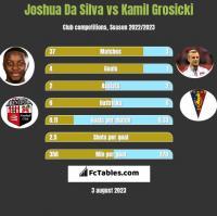 Joshua Da Silva vs Kamil Grosicki h2h player stats