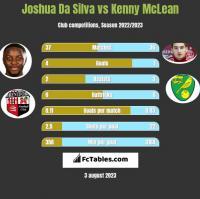 Joshua Da Silva vs Kenny McLean h2h player stats