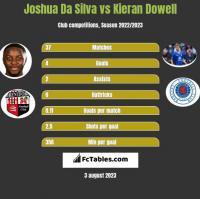Joshua Da Silva vs Kieran Dowell h2h player stats