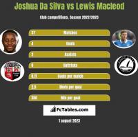 Joshua Da Silva vs Lewis Macleod h2h player stats