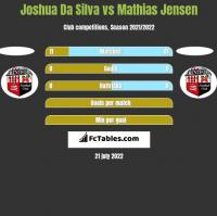 Joshua Da Silva vs Mathias Jensen h2h player stats