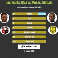 Joshua Da Silva vs Moses Odubajo h2h player stats