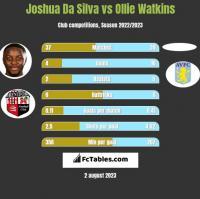 Joshua Da Silva vs Ollie Watkins h2h player stats