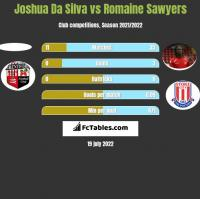 Joshua Da Silva vs Romaine Sawyers h2h player stats