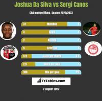 Joshua Da Silva vs Sergi Canos h2h player stats