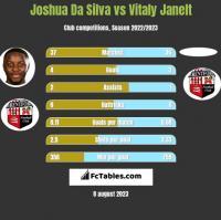 Joshua Da Silva vs Vitaly Janelt h2h player stats