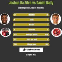 Joshua Da Silva vs Daniel Batty h2h player stats