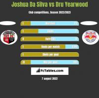 Joshua Da Silva vs Dru Yearwood h2h player stats