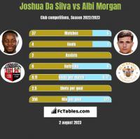 Joshua Da Silva vs Albi Morgan h2h player stats