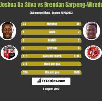 Joshua Da Silva vs Brendan Sarpeng-Wiredu h2h player stats