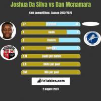 Joshua Da Silva vs Dan Mcnamara h2h player stats