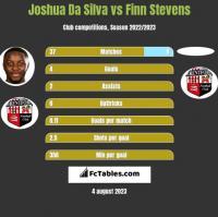 Joshua Da Silva vs Finn Stevens h2h player stats