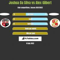 Joshua Da Silva vs Alex Gilbert h2h player stats