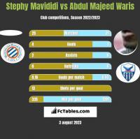Stephy Mavididi vs Abdul Majeed Waris h2h player stats