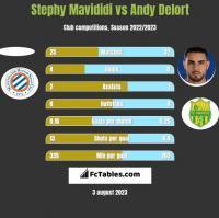 Stephy Mavididi vs Andy Delort h2h player stats