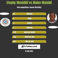 Stephy Mavididi vs Blaise Matuidi h2h player stats