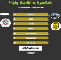 Stephy Mavididi vs Bryan Dabo h2h player stats