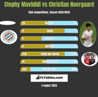 Stephy Mavididi vs Christian Noergaard h2h player stats