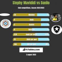 Stephy Mavididi vs Danilo h2h player stats