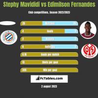 Stephy Mavididi vs Edimilson Fernandes h2h player stats