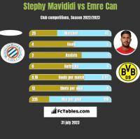 Stephy Mavididi vs Emre Can h2h player stats