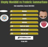 Stephy Mavididi vs Frederic Sammaritano h2h player stats